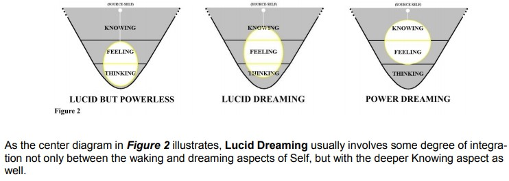 Figure Image in lucid dreaming